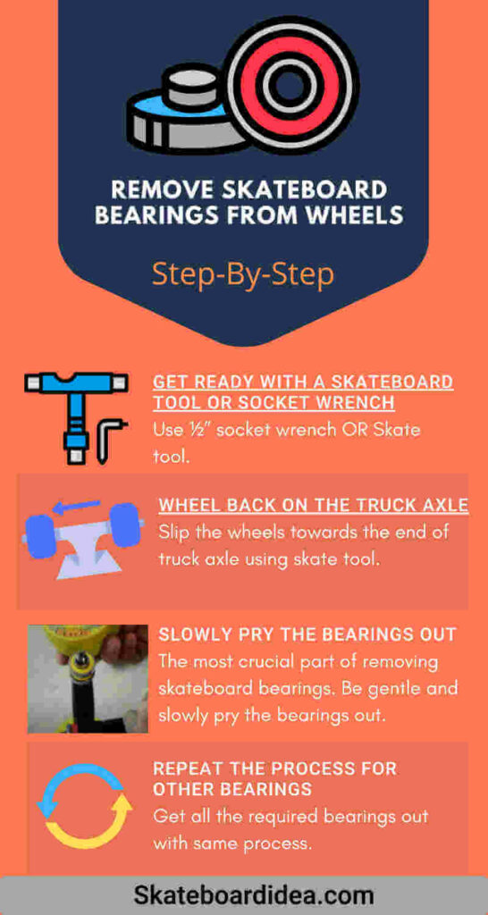 How to Remove Skateboard Bearings From Wheels